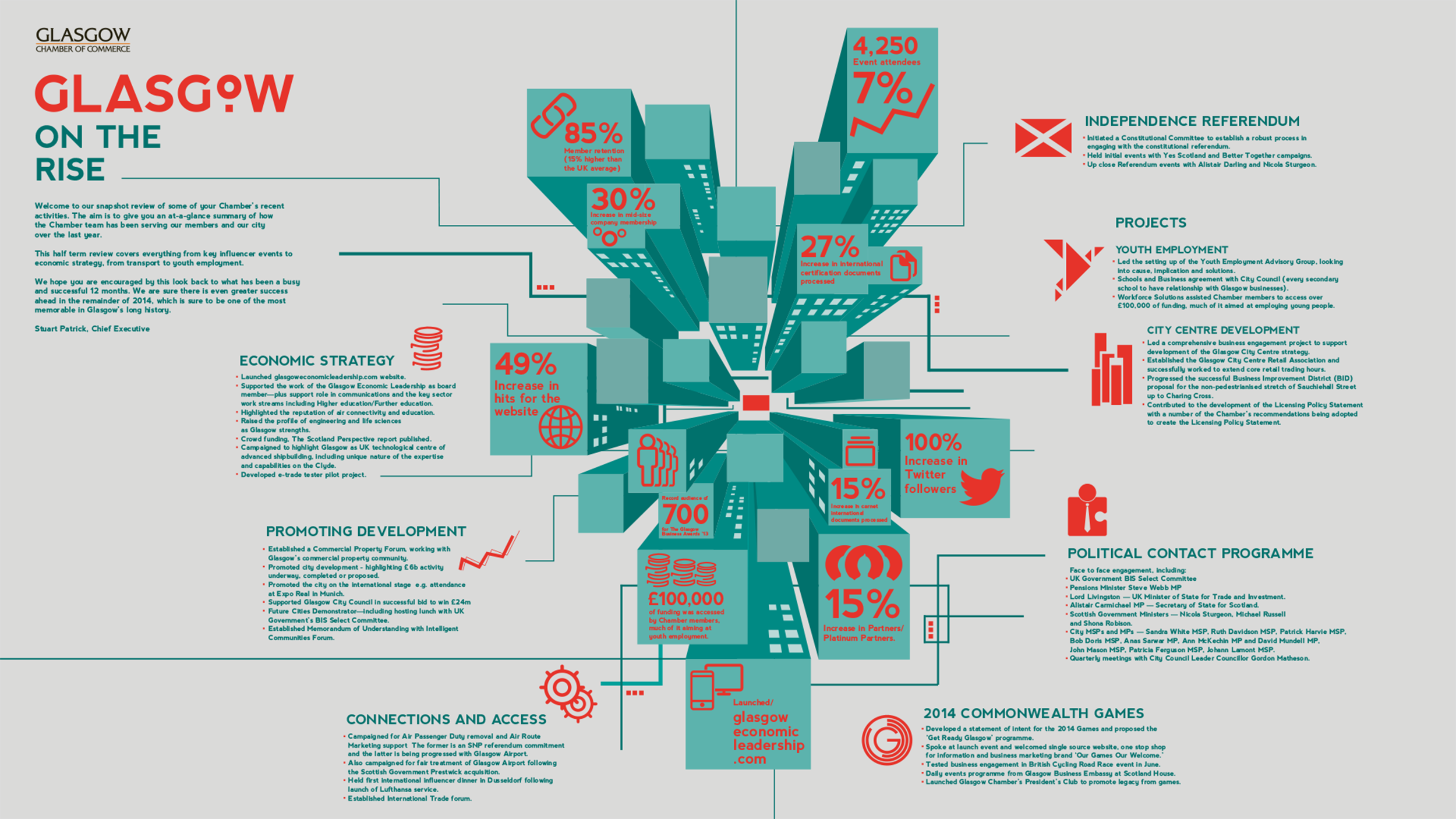Infographic design, Glasgow Chamber Of Commerce