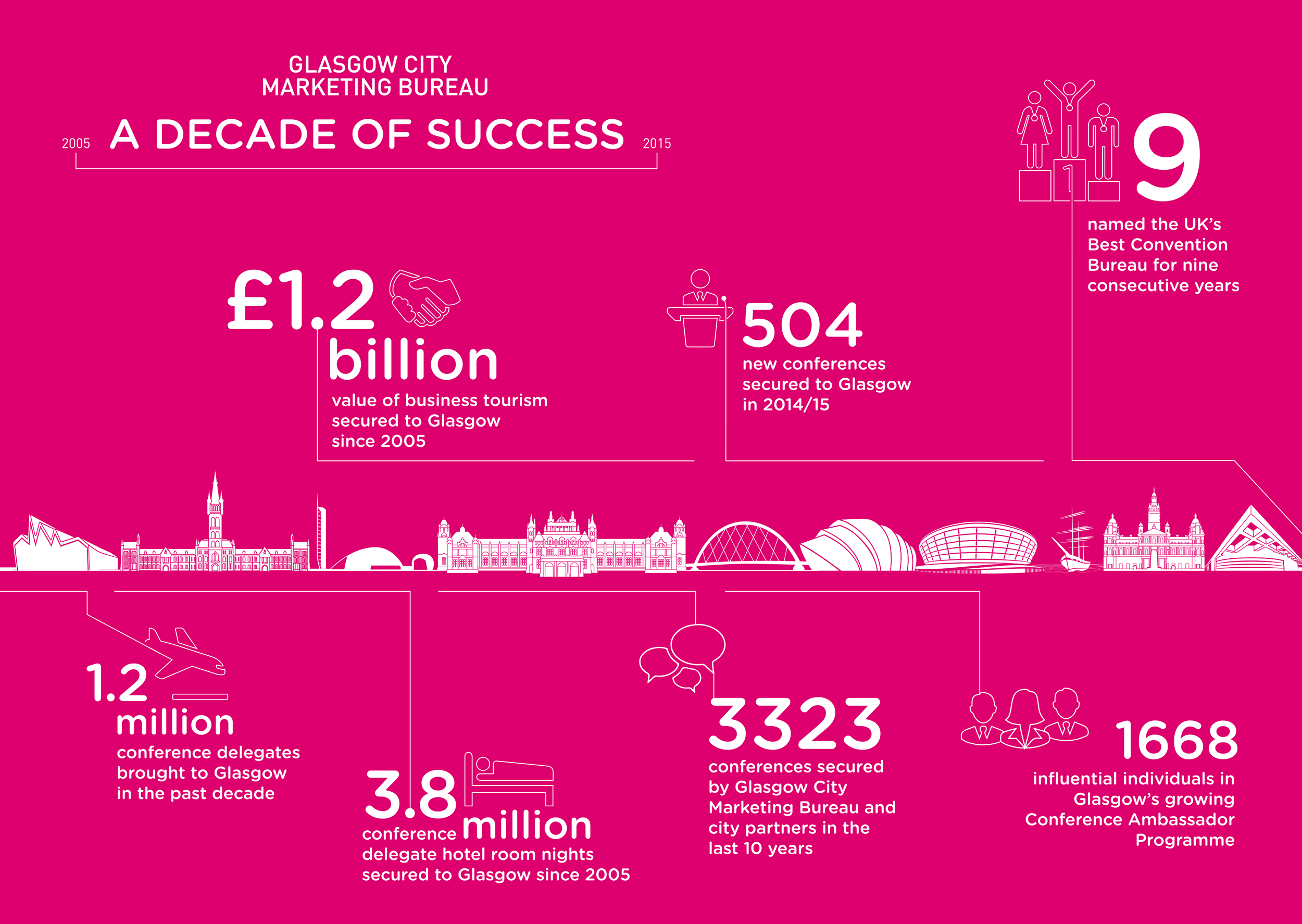 Glasgow City Marketing Bureau, Infographic Design