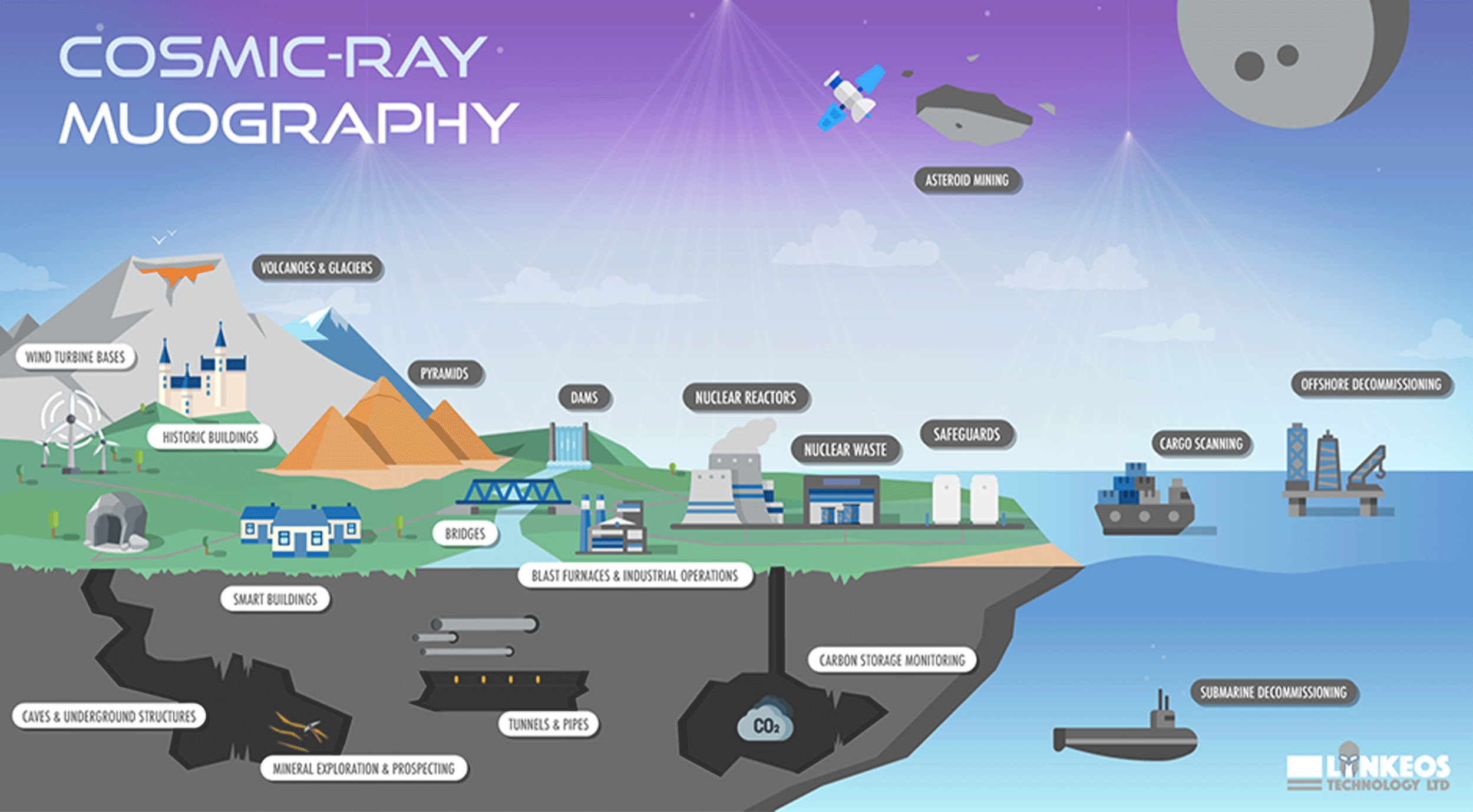 Infographic design, Lynkeos