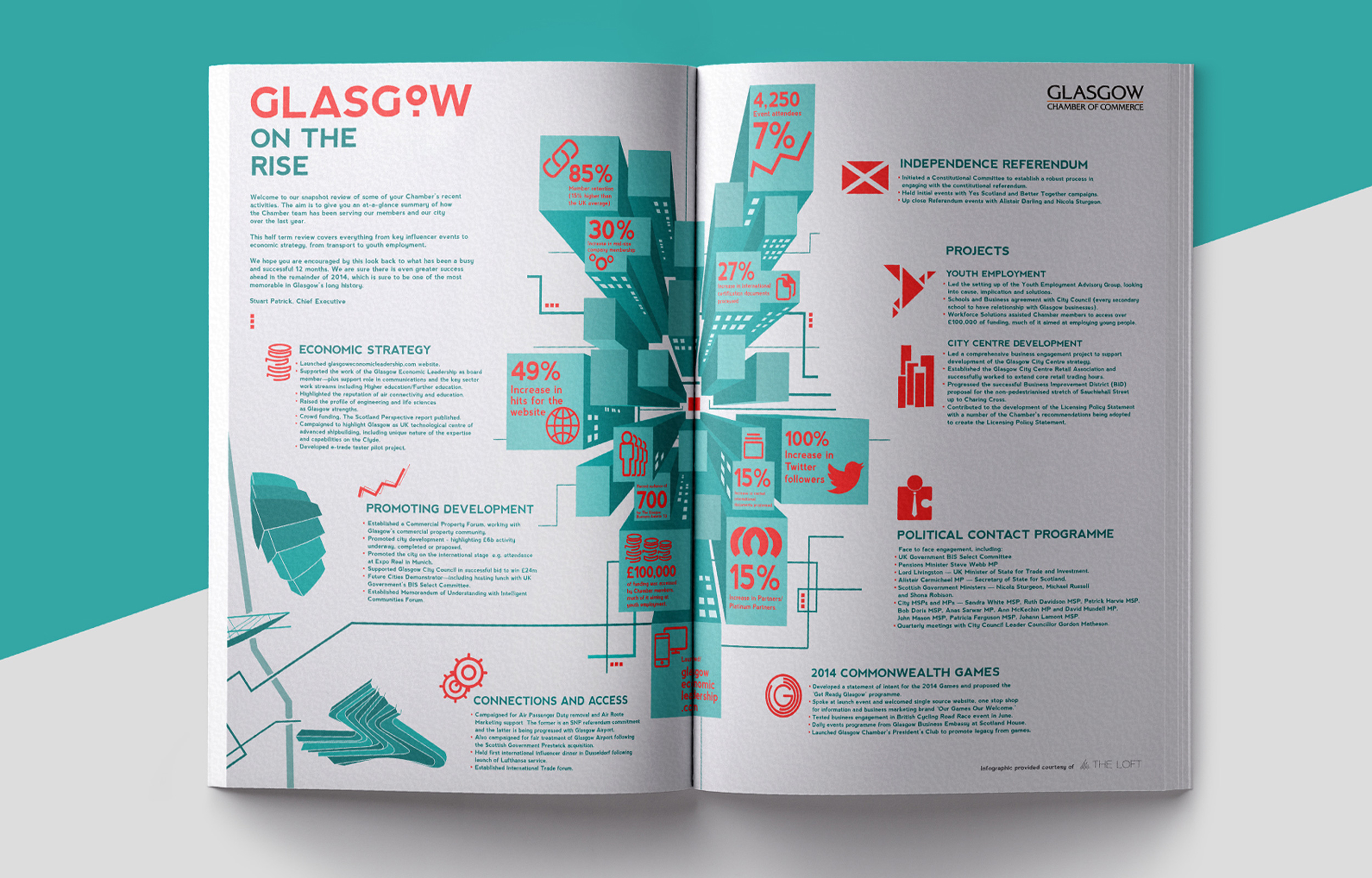 Infographic design, Glasgow Chamber Of Commerce Magazine