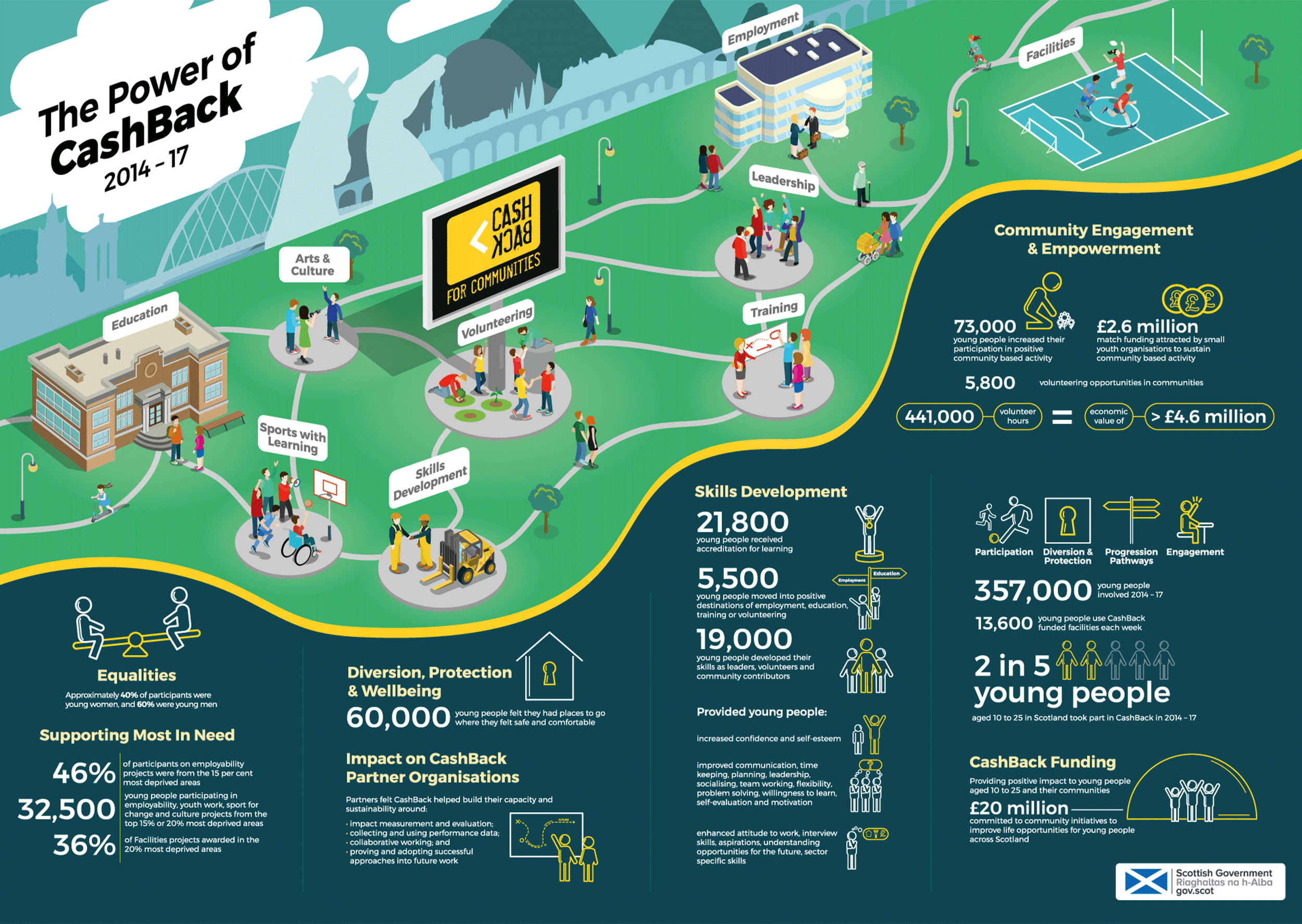 Inspiring Scotland Infographic Design