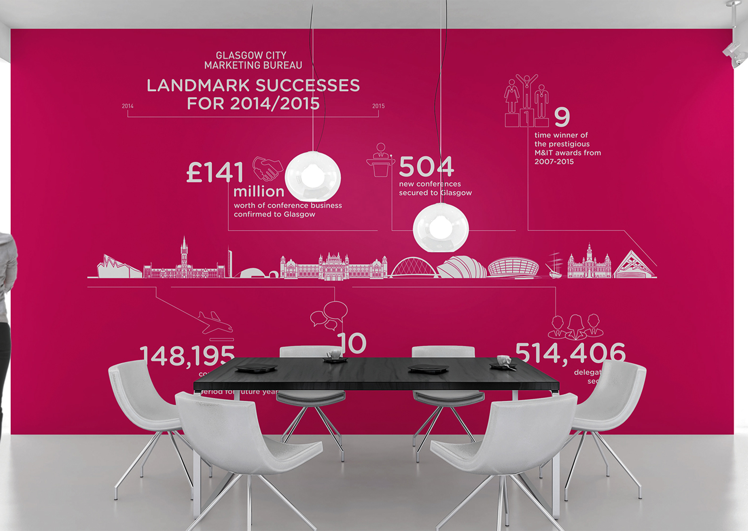 Infographic design, GCMB Office